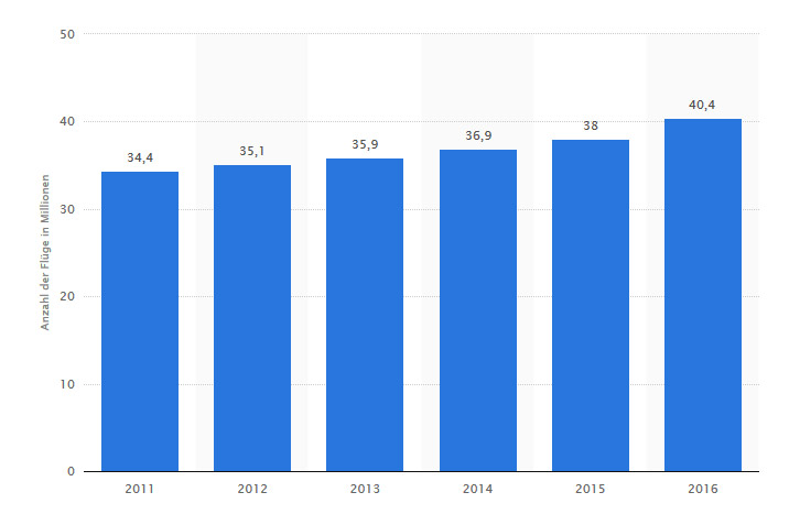 Anzahl der Flüge in der weltweiten Luftfahrt von 2011 bis 2016 (in Millionen)